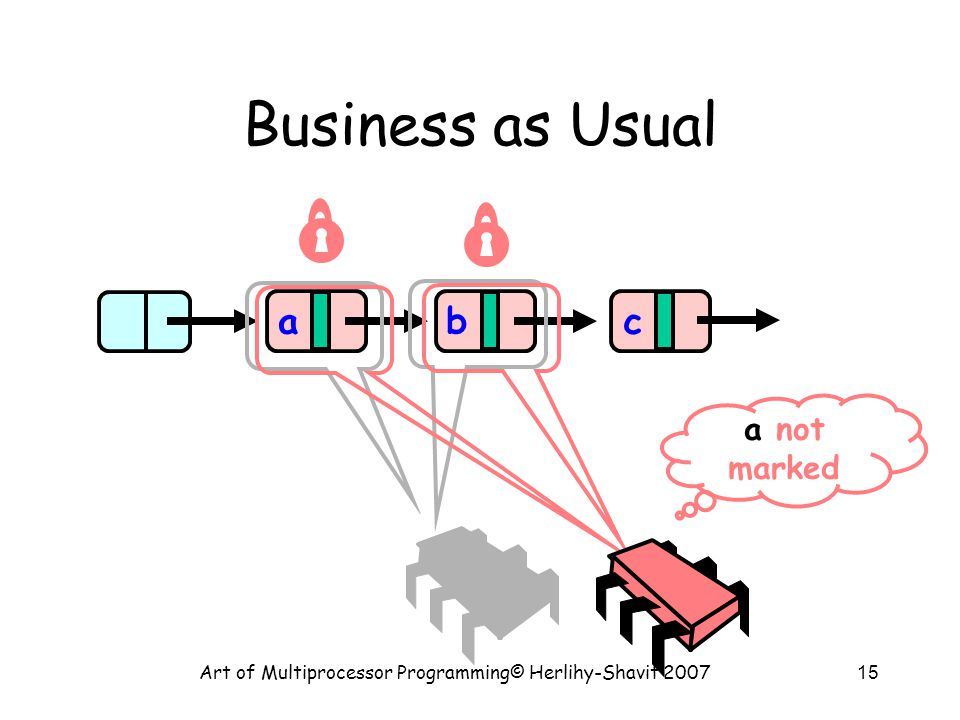 Art of Multiprocessor Programming© Herlihy-Shavit 200715 Business as Usual abc a not marked