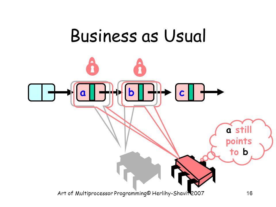 Art of Multiprocessor Programming© Herlihy-Shavit 200716 Business as Usual abc a still points to b