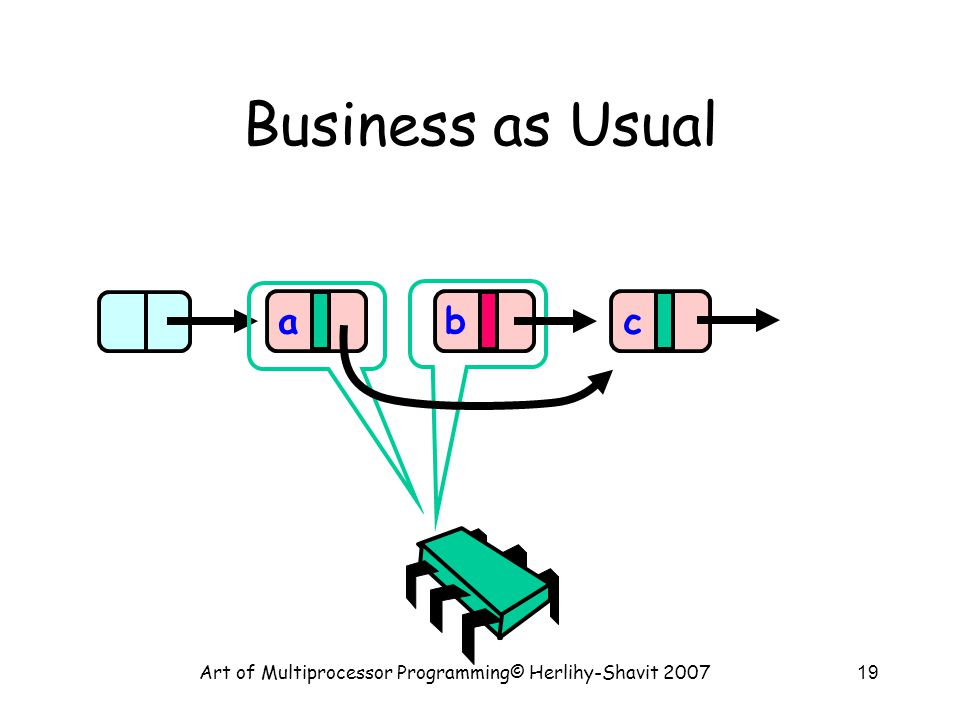 Art of Multiprocessor Programming© Herlihy-Shavit 200719 Business as Usual a bc