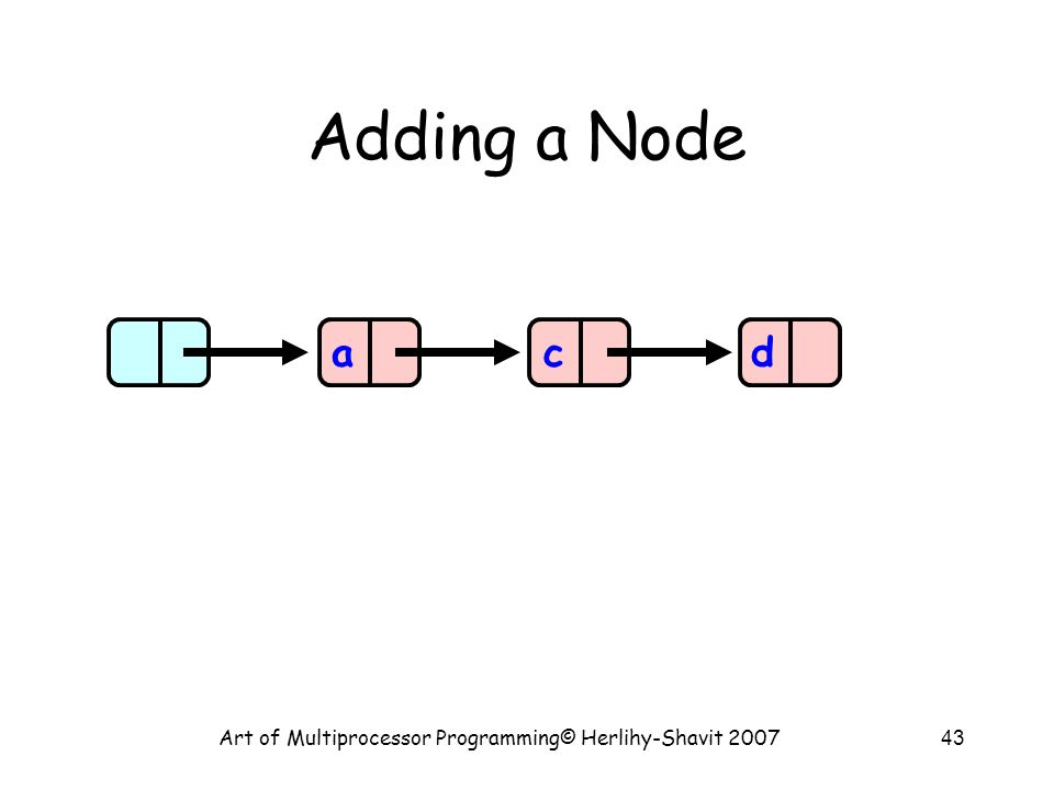 Art of Multiprocessor Programming© Herlihy-Shavit 200743 Adding a Node acd