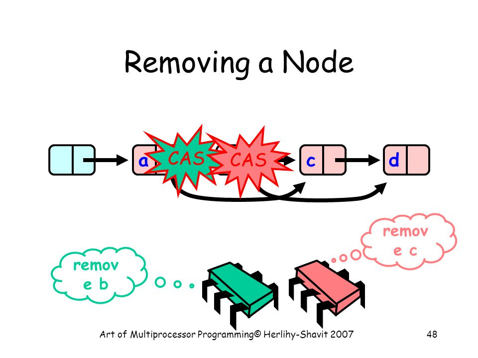 Art of Multiprocessor Programming© Herlihy-Shavit 200748 Removing a Node abcd remov e b remov e c CAS
