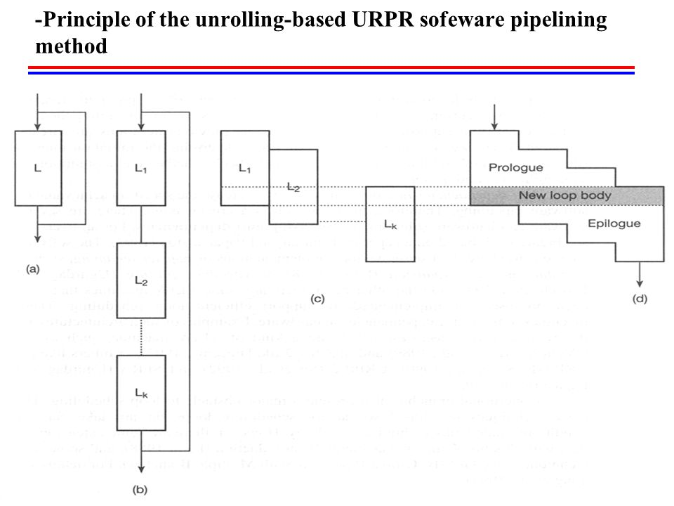 -Principle of the unrolling-based URPR sofeware pipelining method