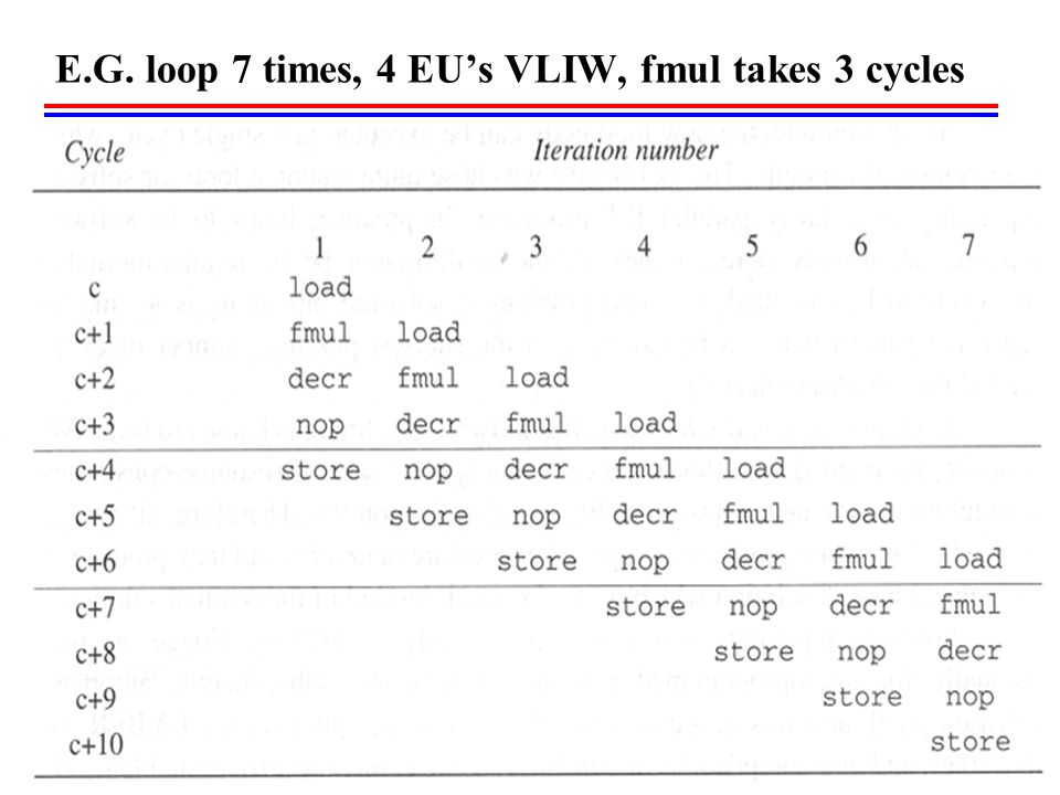 E.G. loop 7 times, 4 EU's VLIW, fmul takes 3 cycles