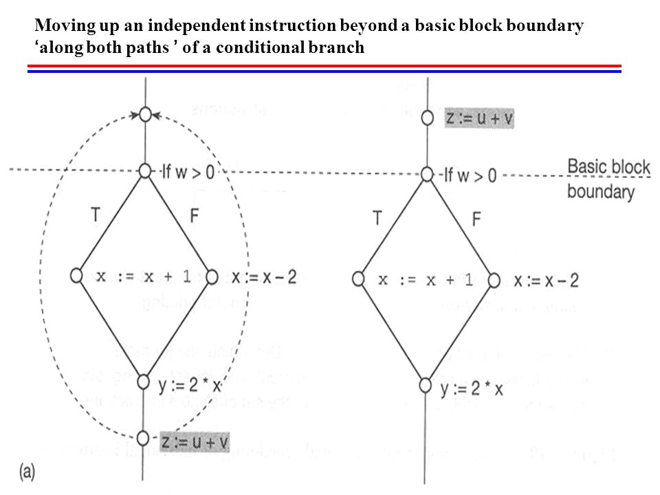 Moving up an independent instruction beyond a basic block boundary 'along both paths ' of a conditional branch