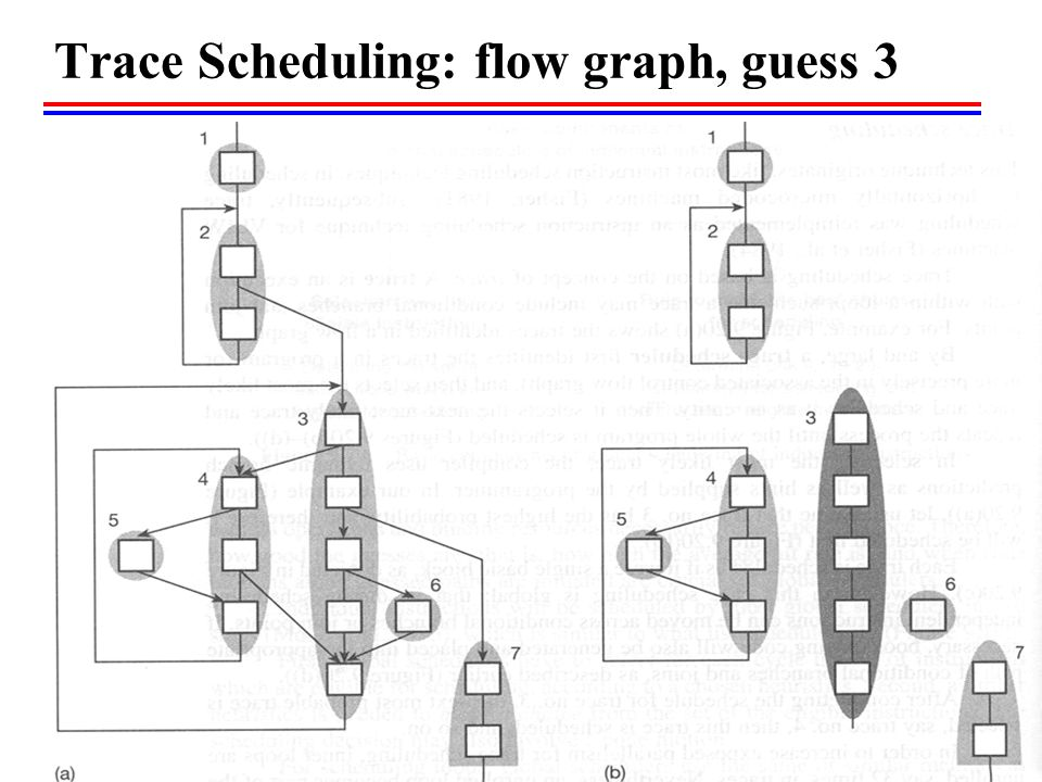 Trace Scheduling: flow graph, guess 3