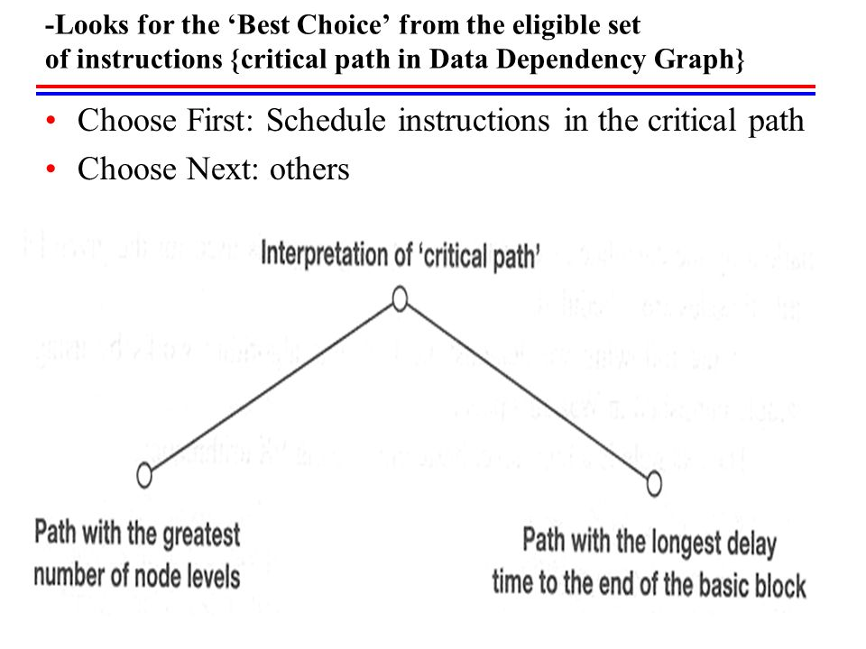 -Looks for the 'Best Choice' from the eligible set of instructions {critical path in Data Dependency Graph} Choose First: Schedule instructions in the critical path Choose Next: others