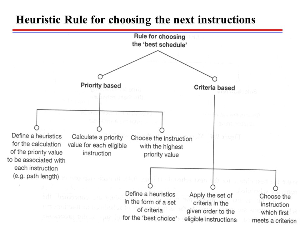 Heuristic Rule for choosing the next instructions