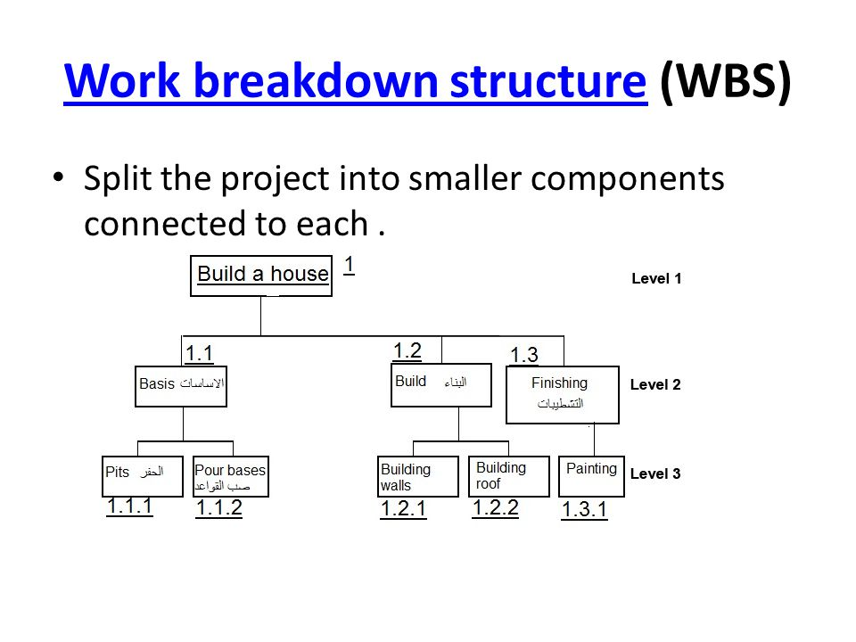 Work breakdown structureWork breakdown structure (WBS) Split the project into smaller components connected to each.