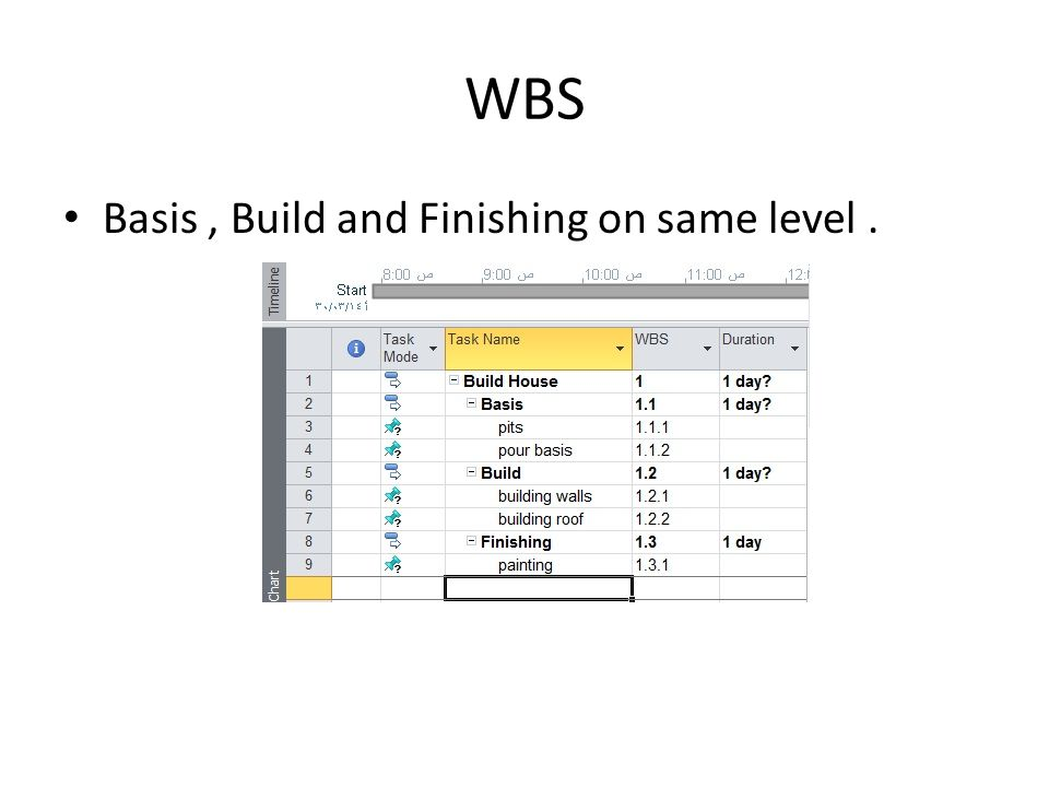 WBS Basis, Build and Finishing on same level.