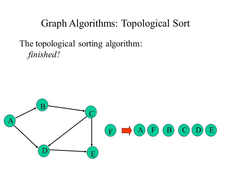Graph Algorithms: Topological Sort The topological sorting algorithm: finished! ABCFDE A B C F D E