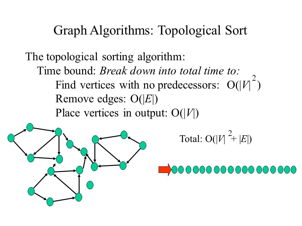 Graph Algorithms: Topological Sort The topological sorting algorithm: Time bound: Break down into total time to: Find vertices with no predecessors: O(|V| ) Remove edges: O(|E|) Place vertices in output: O(|V|) 2 Total: O(|V| + |E|) 2