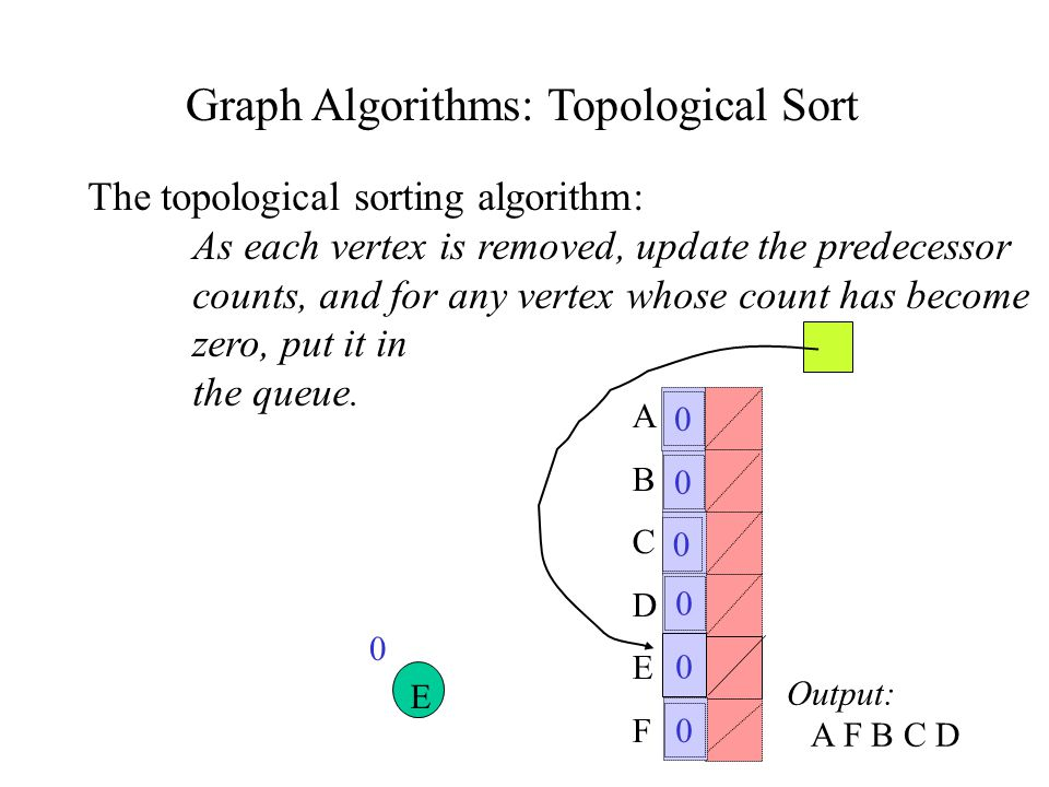Graph Algorithms: Topological Sort The topological sorting algorithm: As each vertex is removed, update the predecessor counts, and for any vertex whose count has become zero, put it in the queue.