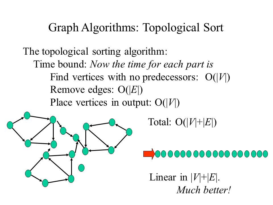 Graph Algorithms: Topological Sort The topological sorting algorithm: Time bound: Now the time for each part is Find vertices with no predecessors: O(|V|) Remove edges: O(|E|) Place vertices in output: O(|V|) Total: O(|V|+|E|) Linear in |V|+|E|.
