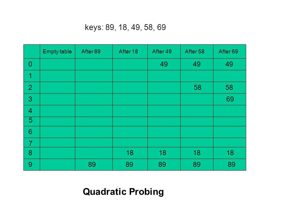 Empty table After 89 After 18 After 49 After 58 After 69 0 1 2 3 4 5 6 7 8 9 89 18 49 58 69 keys: 89, 18, 49, 58, 69 Quadratic Probing
