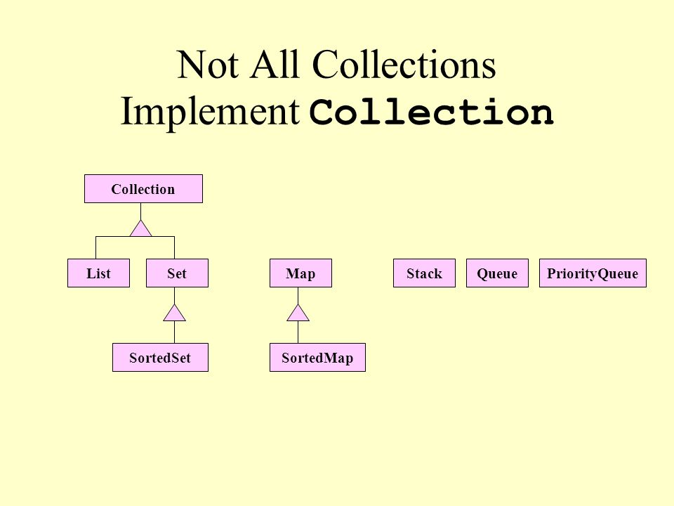 Not All Collections Implement Collection Collection ListSetMap SortedSetSortedMap StackQueuePriorityQueue
