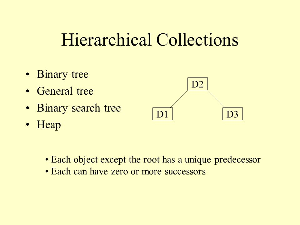 Hierarchical Collections Binary tree General tree Binary search tree Heap D1 D2 D3 Each object except the root has a unique predecessor Each can have zero or more successors