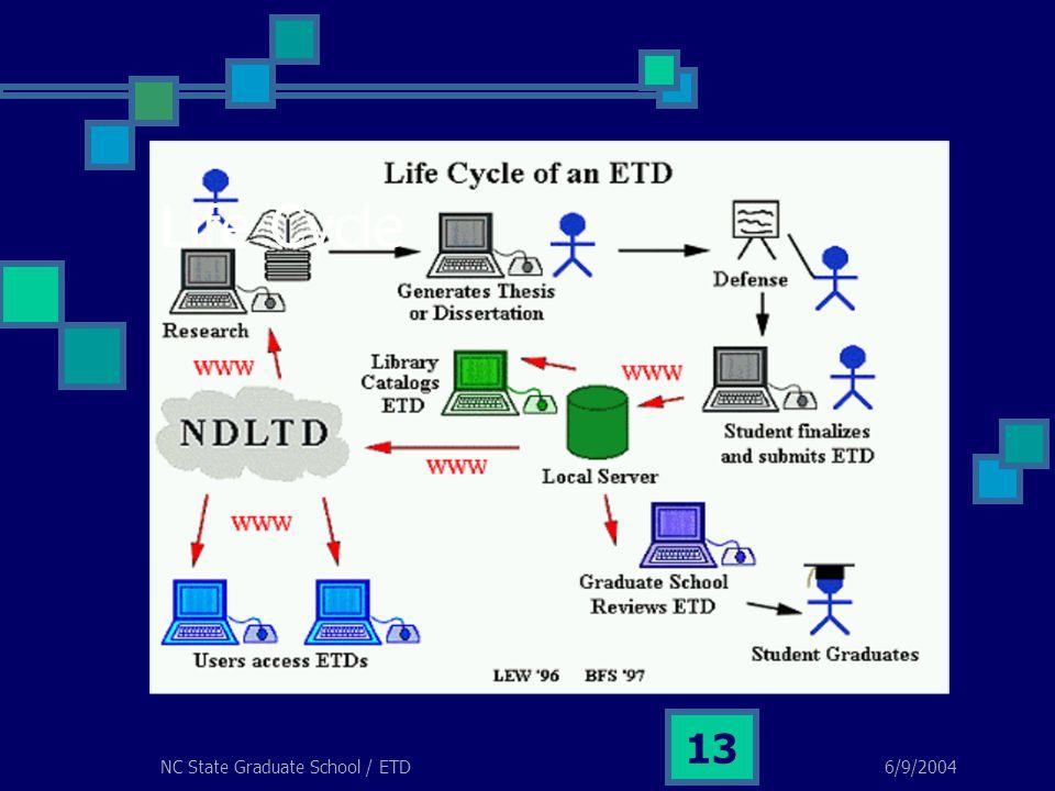 6/9/2004NC State Graduate School / ETD 13 Life Cycle