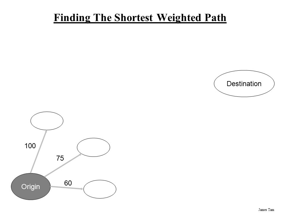 James Tam Finding The Shortest Weighted Path Origin Destination 100 75 60