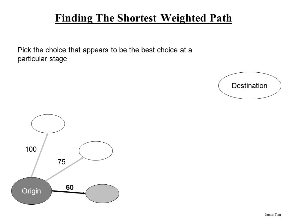 James Tam Finding The Shortest Weighted Path Origin Destination 100 75 60 Pick the choice that appears to be the best choice at a particular stage