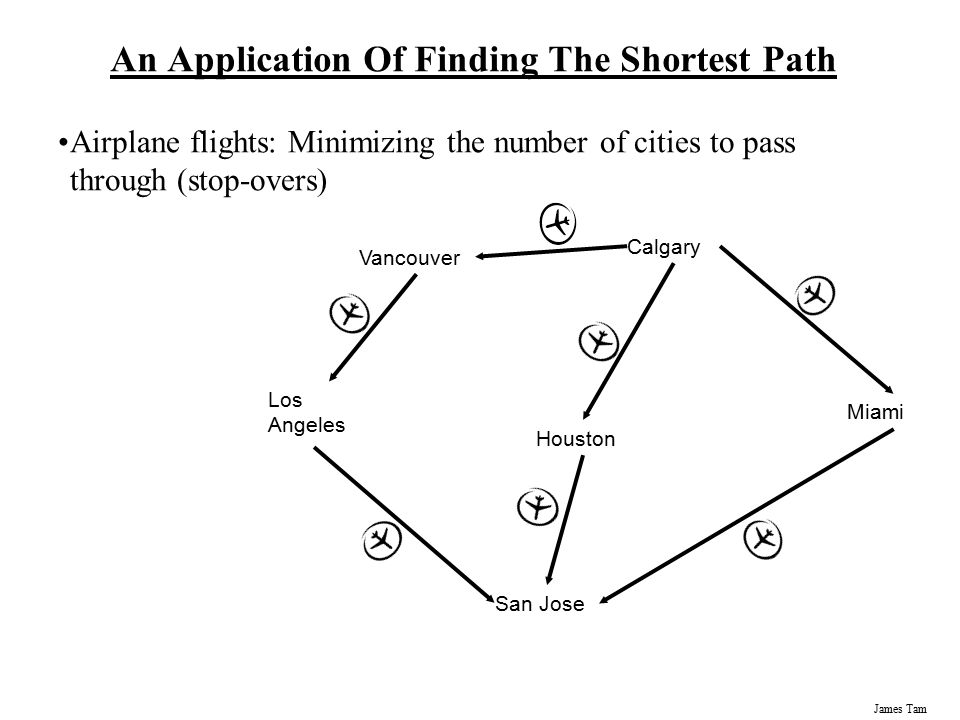 James Tam Finding The Shortest Weighted Path Origin Destination 100 75 60 100 25 120 Based on the information received at the next stage: pick the choice that is currently the best option