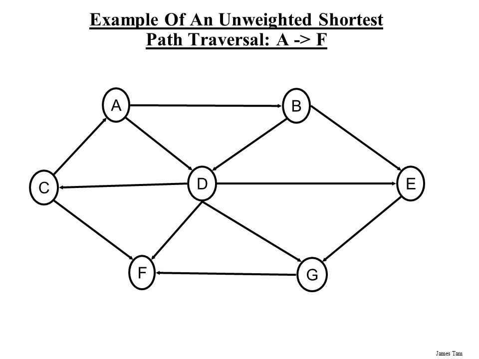 James Tam An Example Of Finding The Shortest Weighted Path: Algorithm Ends NodeKnownDistance (from A) Predecessor AT00 BT2A CT3D DT1A ET3D FT6G GT5D C3 A0 D1 G5 B2 F6 E3 4 2 1 10 2 2 3 5 8 4 6 1
