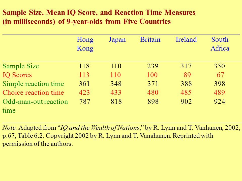 Sample Size, Mean IQ Score, and Reaction Time Measures (in milliseconds) of 9-year-olds from Five Countries ________________________________________________________________ Hong Japan Britain Ireland South Kong Africa _________________________________________________________________ Sample Size 118 110 239 317 350 IQ Scores 113 110 100 89 67 Simple reaction time 361 348 371 388 398 Choice reaction time 423 433 480 485 489 Odd-man-out reaction 787 818 898 902 924 time _________________________________________________________________ Note.