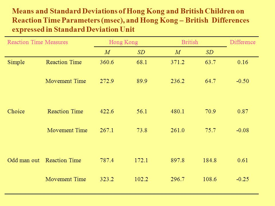 Means and Standard Deviations of Hong Kong and British Children on Reaction Time Parameters (msec), and Hong Kong – British Differences expressed in S