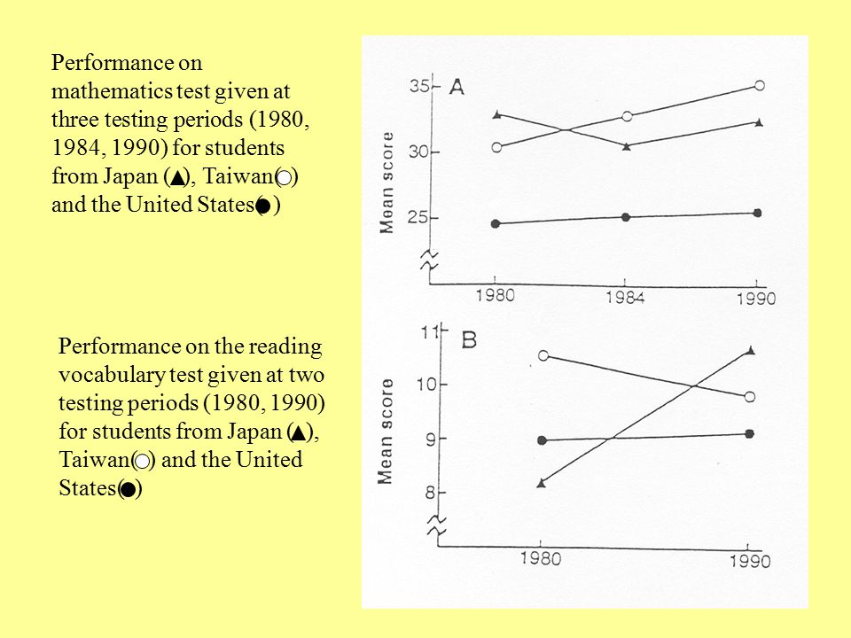 Performance on mathematics test given at three testing periods (1980, 1984, 1990) for students from Japan ( ), Taiwan( ) and the United States( ) Performance on the reading vocabulary test given at two testing periods (1980, 1990) for students from Japan ( ), Taiwan( ) and the United States( )