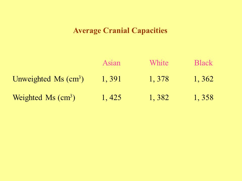 Average Cranial Capacities AsianWhiteBlack Unweighted Ms (cm 3 )1, 3911, 3781, 362 Weighted Ms (cm 3 )1, 4251, 3821, 358