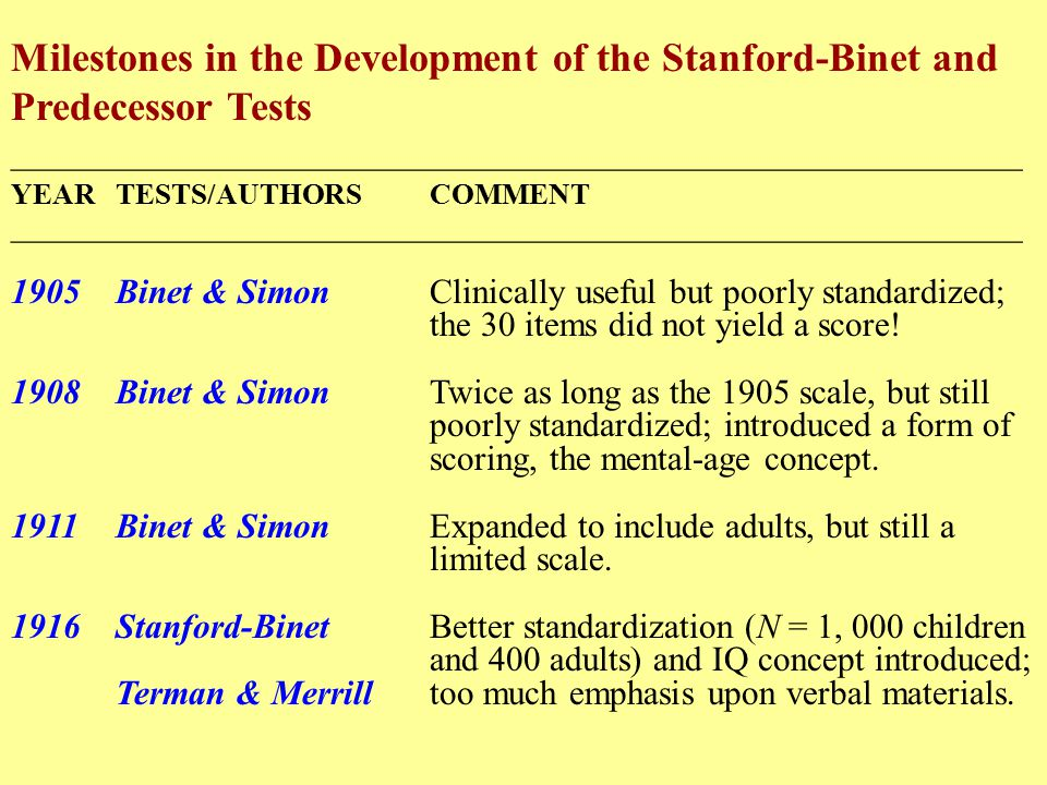 Milestones in the Development of the Stanford-Binet and Predecessor Tests __________________________________________________________ YEARTESTS/AUTHORSCOMMENT __________________________________________________________ 1905Binet & SimonClinically useful but poorly standardized; the 30 items did not yield a score.