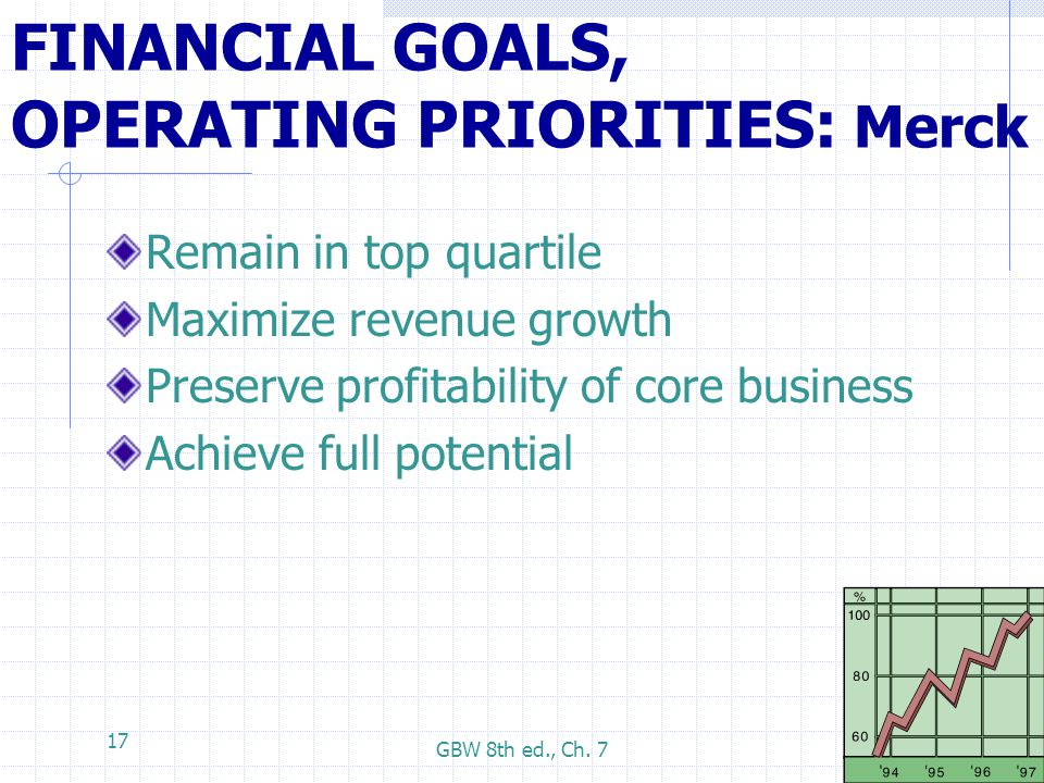 GBW 8th ed., Ch. 7 17 FINANCIAL GOALS, OPERATING PRIORITIES: Merck Remain in top quartile Maximize revenue growth Preserve profitability of core busin