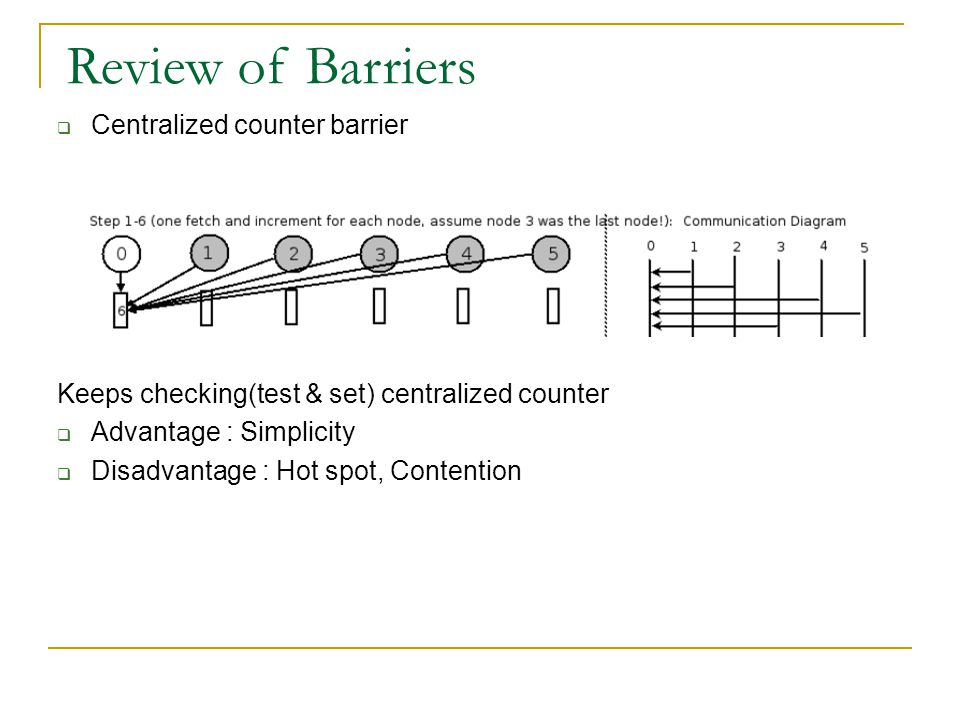  Centralized counter barrier Keeps checking(test & set) centralized counter  Advantage : Simplicity  Disadvantage : Hot spot, Contention Review of Barriers