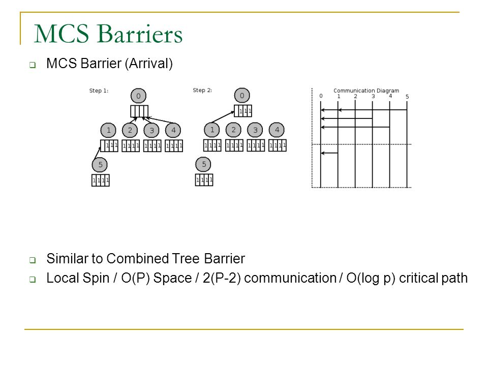  MCS Barrier (Arrival)  Similar to Combined Tree Barrier  Local Spin / O(P) Space / 2(P-2) communication / O(log p) critical path MCS Barriers