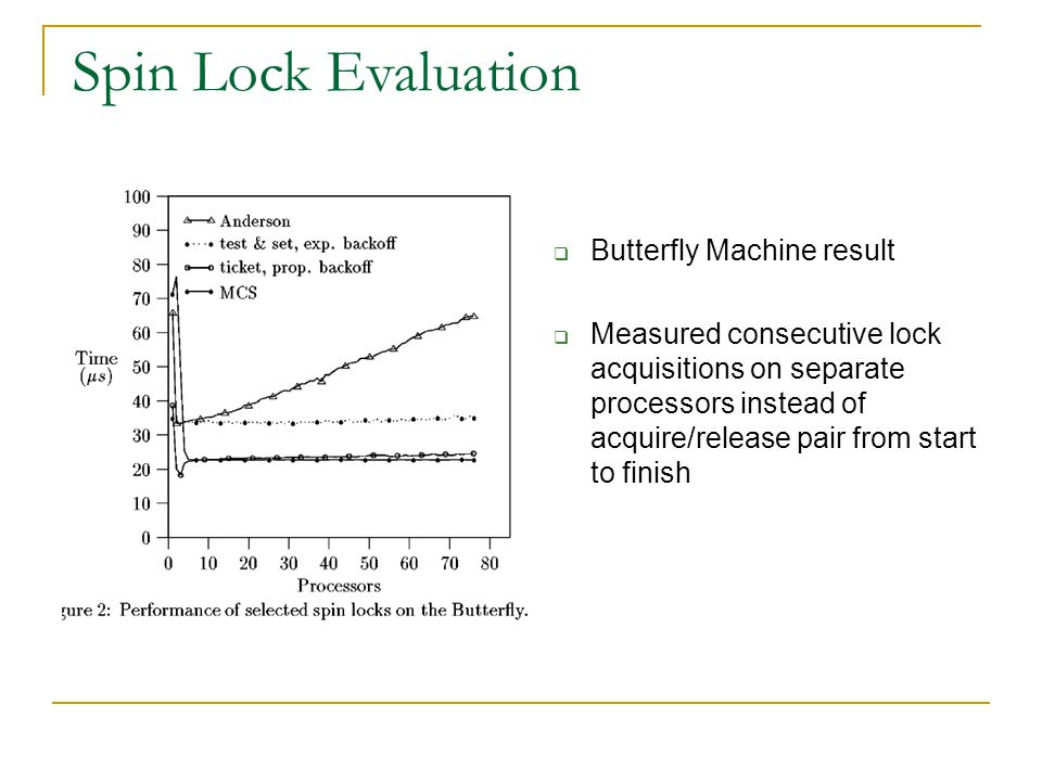  Butterfly Machine result  Measured consecutive lock acquisitions on separate processors instead of acquire/release pair from start to finish Spin Lock Evaluation