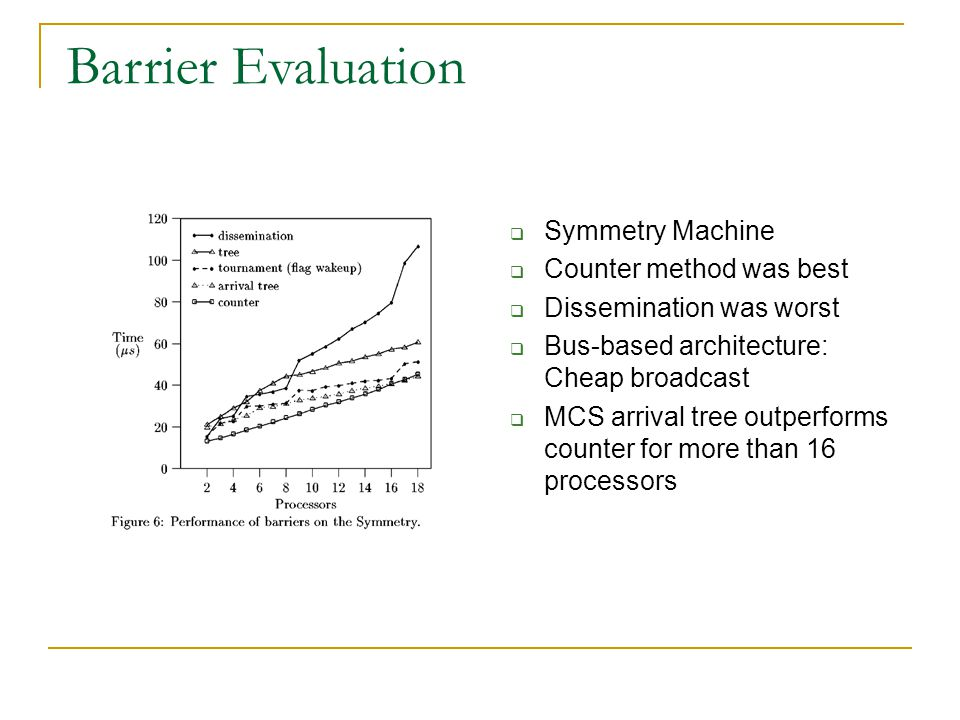  Symmetry Machine  Counter method was best  Dissemination was worst  Bus-based architecture: Cheap broadcast  MCS arrival tree outperforms counter for more than 16 processors Barrier Evaluation