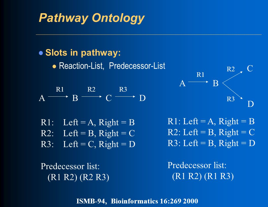 Pathway Ontology Slots in pathway: l Reaction-List, Predecessor-List A B C D R1 R2 R3 R1: Left = A, Right = B R2: Left = B, Right = C R3: Left = C, Right = D Predecessor list: (R1 R2) (R2 R3) A B R1 C D R2 R3 R1: Left = A, Right = B R2: Left = B, Right = C R3: Left = B, Right = D Predecessor list: (R1 R2) (R1 R3) ISMB-94, Bioinformatics 16:269 2000