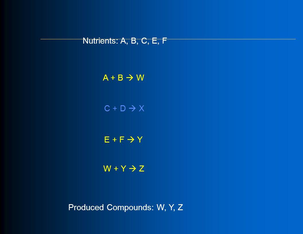 A + B  W E + F  Y C + D  X W + Y  Z Nutrients: A, B, C, E, F Produced Compounds: W, Y, Z