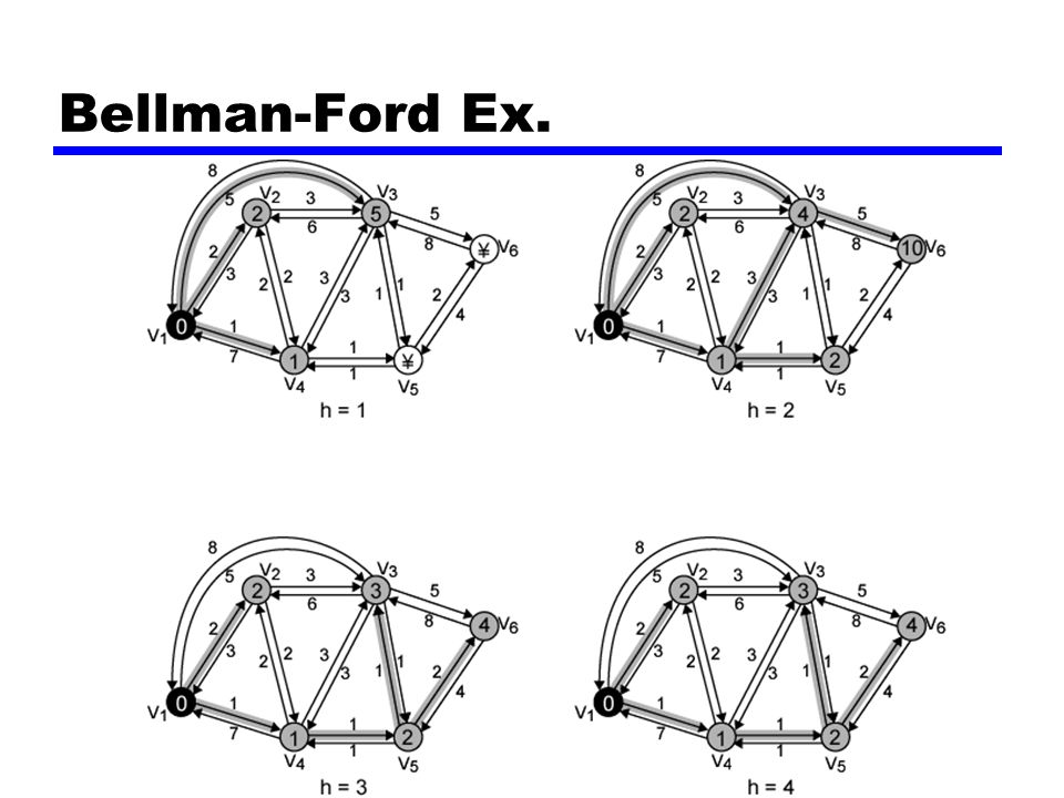 Bellman-Ford Ex.