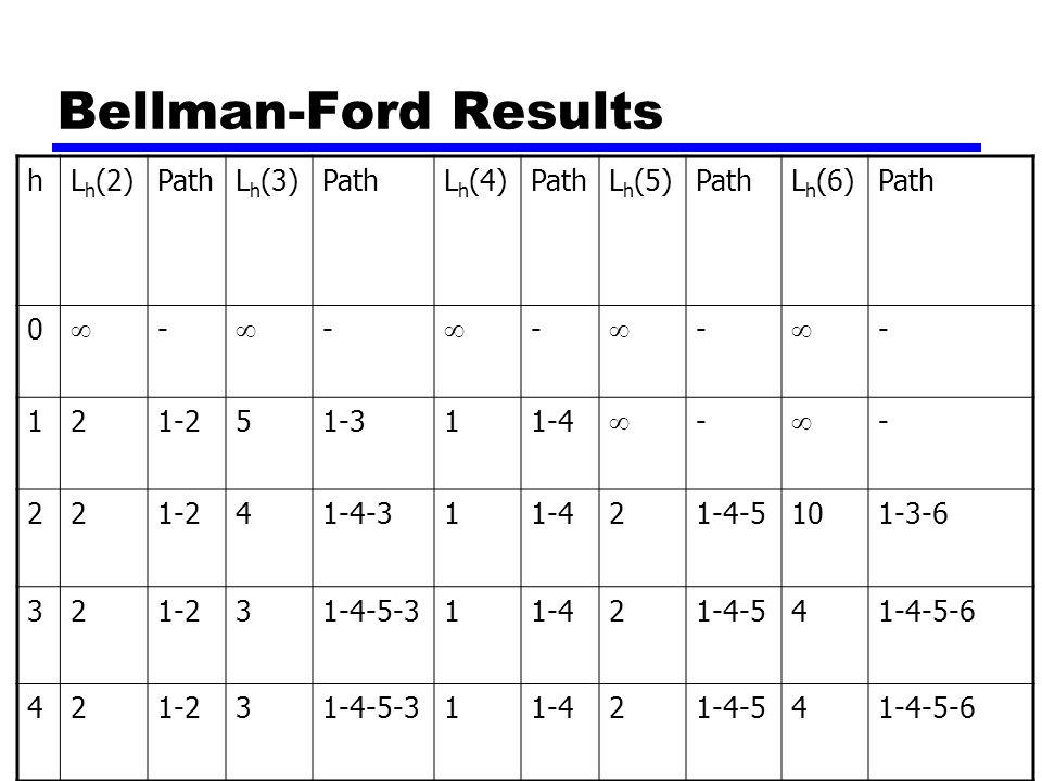 Bellman-Ford Results hL h (2)PathL h (3)PathL h (4)PathL h (5)PathL h (6)Path 0  -  -  -  -  - 121-251-311-4  -  - 221-241-4-311-421-4-5101-3-6 321-231-4-5-311-421-4-541-4-5-6 421-231-4-5-311-421-4-541-4-5-6