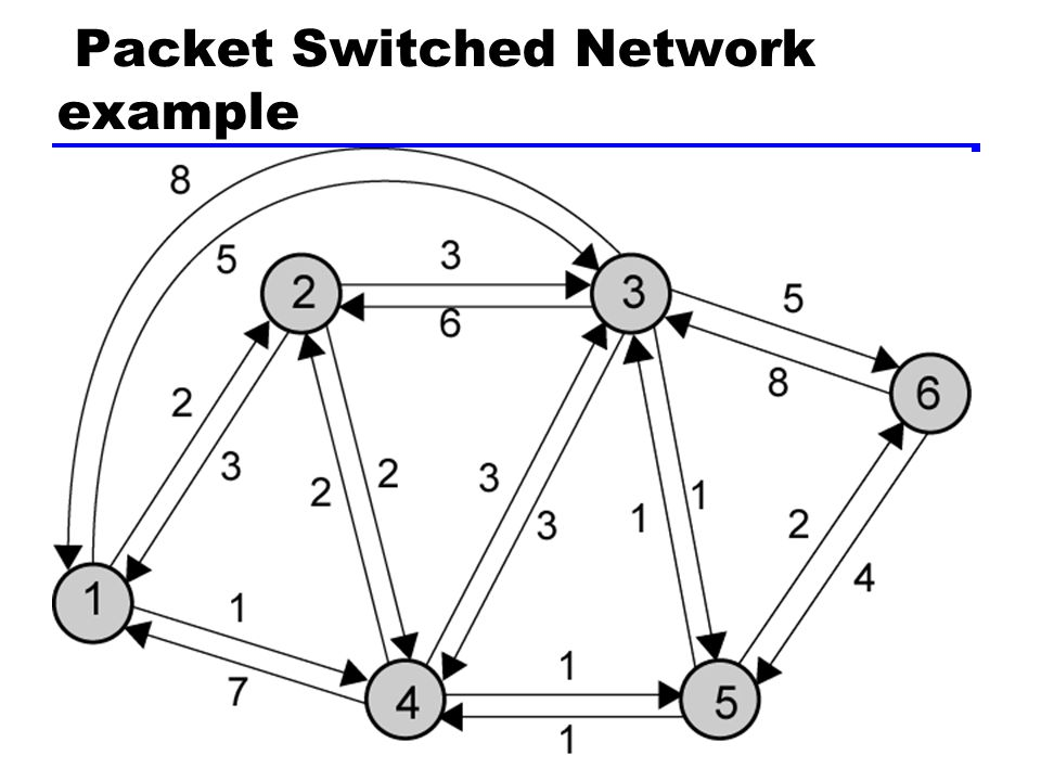 Least Cost Algoritm Routing decision —Number of hops —link cost reflects capacity Network with bidirectional links Each link has a cost associated in both directions Path cost equal to sum of link costs Least cost path searched for each pair of nodes Costs can be different on diff.