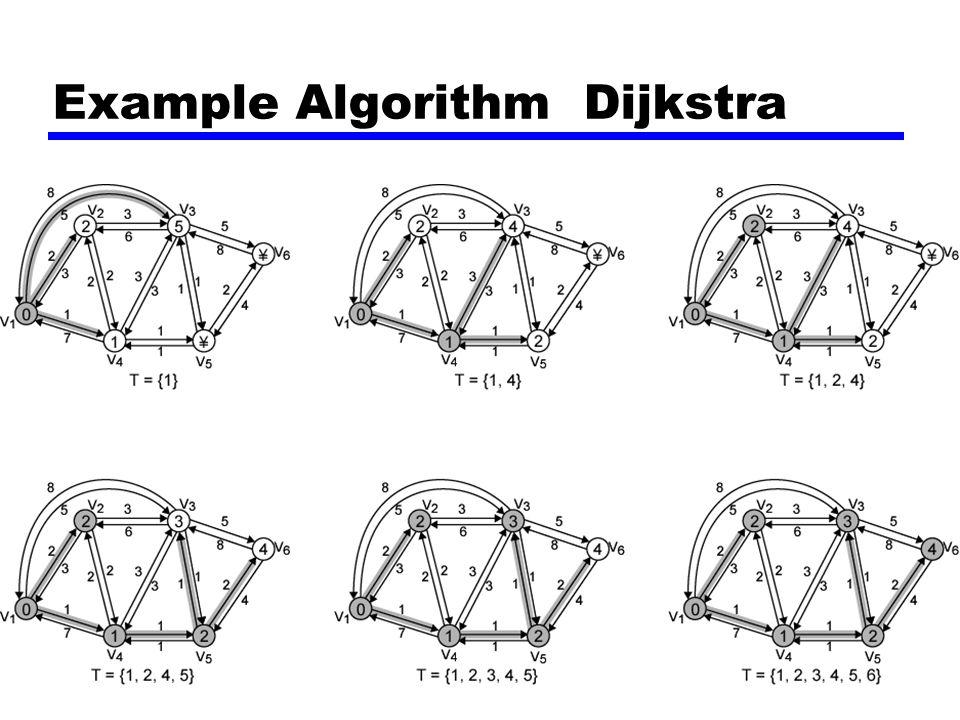 Example Algorithm Dijkstra