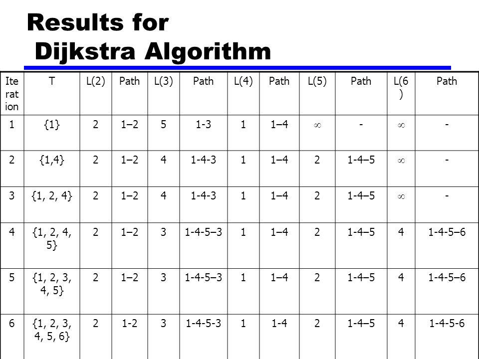 Results for Dijkstra Algorithm Ite rat ion TL(2)PathL(3)PathL(4)PathL(5)PathL(6 ) Path 1{1}21–251-311–4  -  - 2{1,4}21–241-4-311–421-4–5  - 3{1, 2, 4}21–241-4-311–421-4–5  - 4{1, 2, 4, 5} 21–231-4-5–311–421-4–541-4-5–6 5{1, 2, 3, 4, 5} 21–231-4-5–311–421-4–541-4-5–6 6{1, 2, 3, 4, 5, 6} 21-231-4-5-311-421-4–541-4-5-6