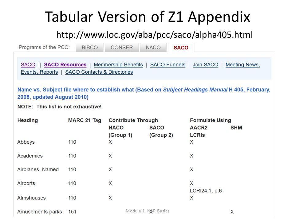 17 Tabular Version of Z1 Appendix http://www.loc.gov/aba/pcc/saco/alpha405.html Module 1.
