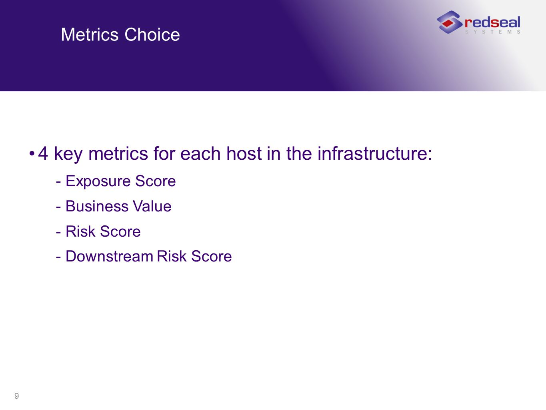 9 Metrics Choice 4 key metrics for each host in the infrastructure: -Exposure Score -Business Value -Risk Score -Downstream Risk Score