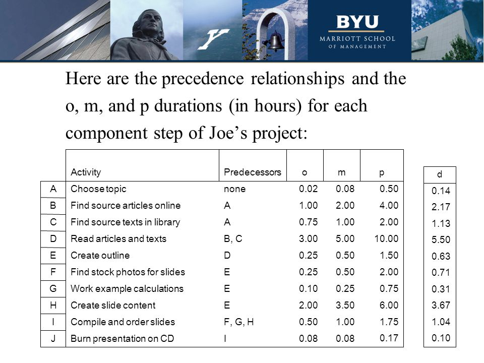 Here are the precedence relationships and the o, m, and p durations (in hours) for each component step of Joe's project: 0.17 0.08 IBurn presentation