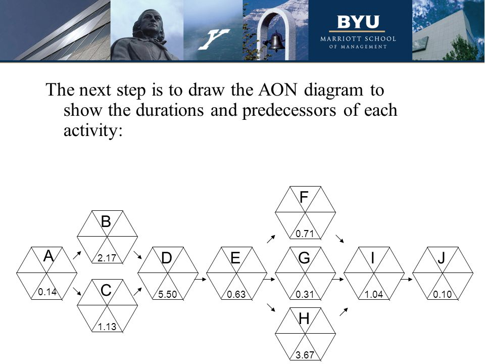 The next step is to draw the AON diagram to show the durations and predecessors of each activity: A C D B E H G F I J 0.14 2.17 1.13 5.500.63 0.71 0.3