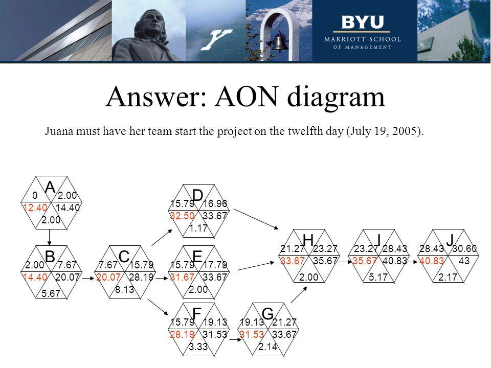 A C D BE H G F I J 5.67 2.00 8.13 1.17 2.00 3.332.14 2.005.17 Answer: AON diagram 2.17 33.67 16.96 33.67 21.27 35.67 23.27 35.67 23.27 40.83 28.43 40.