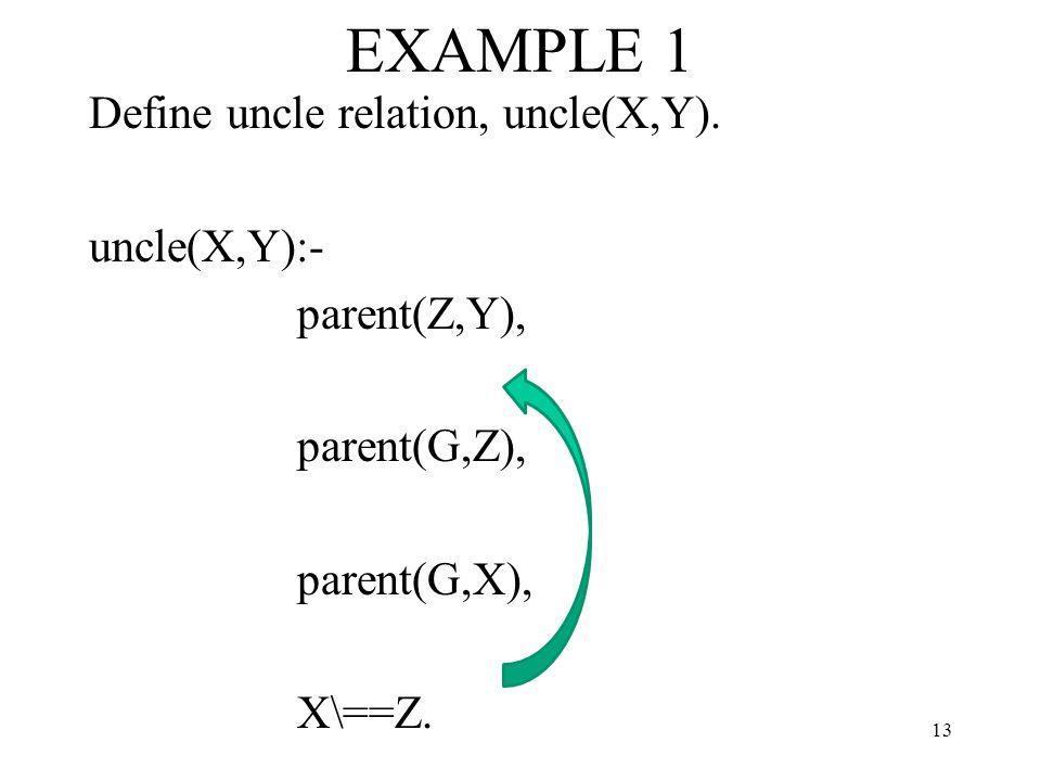 EXAMPLE 1 Define uncle relation, uncle(X,Y).