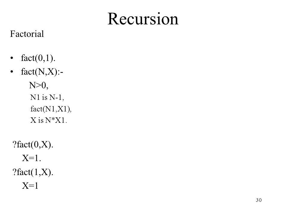 Recursion Factorial fact(0,1). fact(N,X):- N>0, N1 is N-1, fact(N1,X1), X is N*X1.