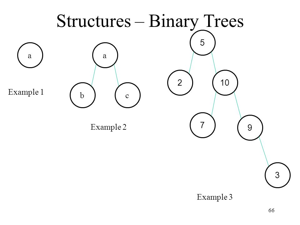 Structures – Binary Trees 66 2 5 10 7 9 3 b a c a Example 3 Example 2 Example 1